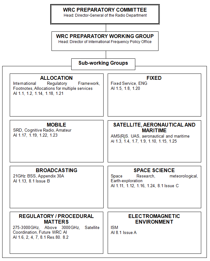 WRC PREPARATORY COMMITTEE(Head:Director-General of the Radio Department), WRC PREPARATORY WORKING GROUP(Head:Director of International Frequency Policy Office), Sub-working Groups(ALLOCATION(International Regulatory Framework, Footnotes, Allocations for multiple services. Al 1.1, 1.2, 1.14, 1.18, 1.21), FIXED(Fixed Service, ENG.Al 1.5 ,1.8, 1.20), MOBILE(SRD, Cognitive Radio, Amateur. Al 1.17, 1.19, 1.22, 1.23), SATELLITE, AERONAUTICAL AND MARITIME(AMS(R)S. UAS, aeronautical and maritime. Al 1.3,1.4,1.7,1.9,1.10,1.15,1.25), BROADCASTING(21GHz BSS, Appendix 30A. Al 1.13, 8.1 Issue B), SPACE SCIENCE(Space Research,meteorological, Earth-exploration.Al 1.11,1.12,1.16,1.24.8.1 Issue C),REGULATORY/PROCEDURAL MATTERS(275-3000GHz, Above 3000GHz, Satellite Coordination, Future WRC AI. Al 1.6, 2, 4, 7, 8.1 Res.80. 8.2), ELECTROMAGNETIC ENVIRONMENT(ISM. AI 8.1 Issue A))