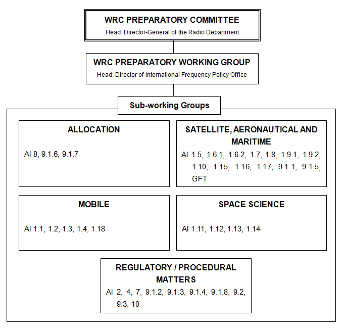 WRC PREPARATORY COMMITTEE(Head:Director-General of the Radio Department), WRC PREPARATORY WORKING GROUP(Head:Director of International Frequency Policy Office), Sub-working Groups(ALLOCATION(Al 8, 9.1.6, 9.1.7), SATELLITE, AERONAUTICAL AND MARITIME(Al 1.5, 1.6.1, 1.6.2, 1.7, 1.8, 1.9.1, 1.9.2, 1.10, 1.15, 1.16, 1.17, 9.1.1, 9.1.5, GFT), MOBILE(Al 1.1, 1.2, 1.3, 1.4, 1.18), SPACE SCIENCE(Al 1.11, 1.12, 1.13, 1.14), REGULATORY/PROCEDURAL MATTERS(Al 2, 4, 7, 9.1.2, 9.1.3, 9.1.4, 9.1.8, 9.2, 9.3, 10))