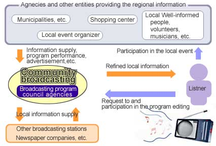 Figure: Relation of the Community Broadcasting