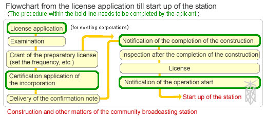 Flow Chart: Process from applying license to opening-up a station